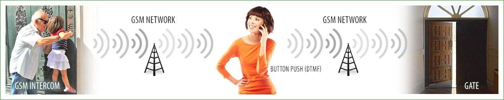 GSM Gegensprechanlage